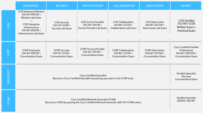 Ccna Cisco Certified Network Associate Deluxe Edition 640