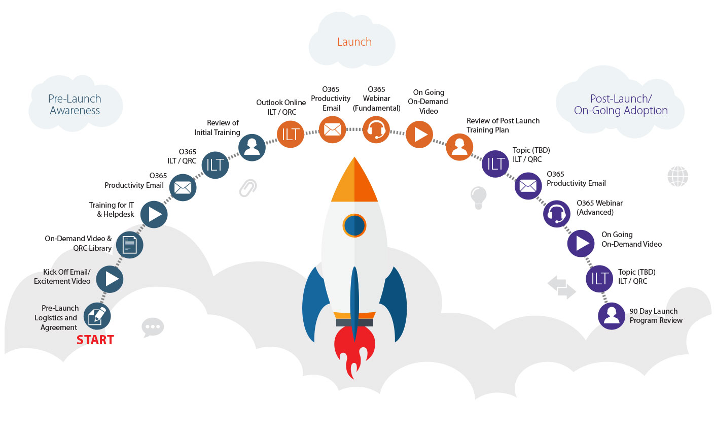 Office 365 Launch Timeline
