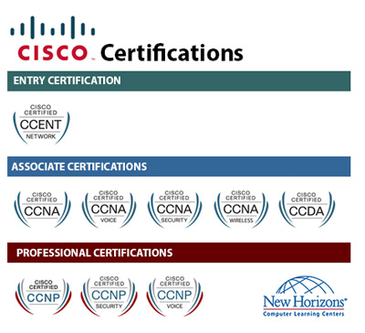 CISCO Certification Paths at New Horizons