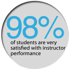 Students are very satisfied with New Horizons instructor performance